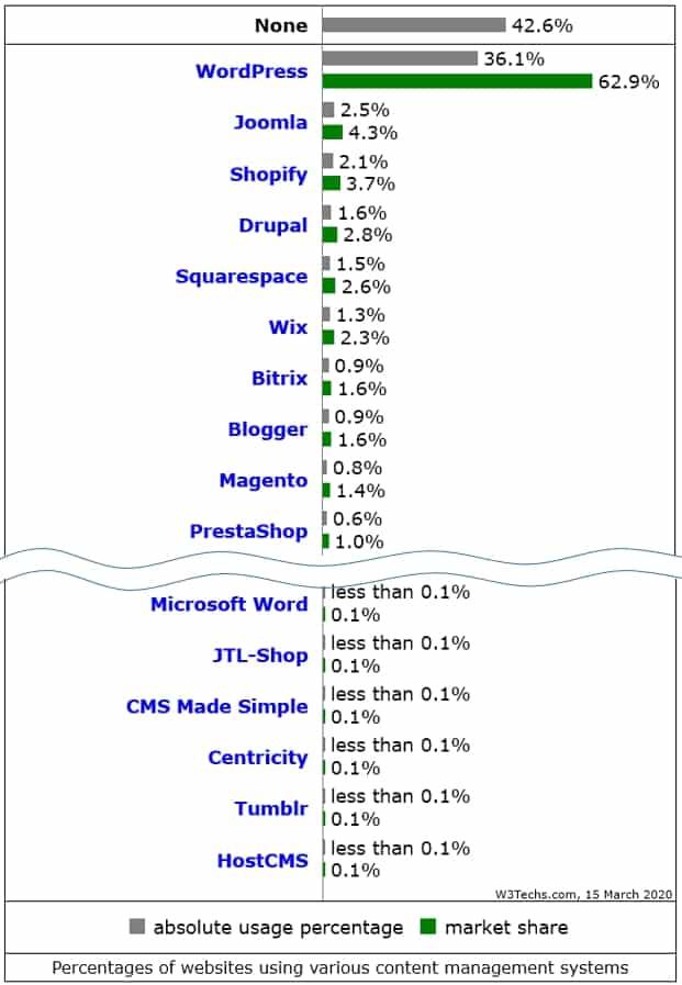 Доля WordPress среди других CMS